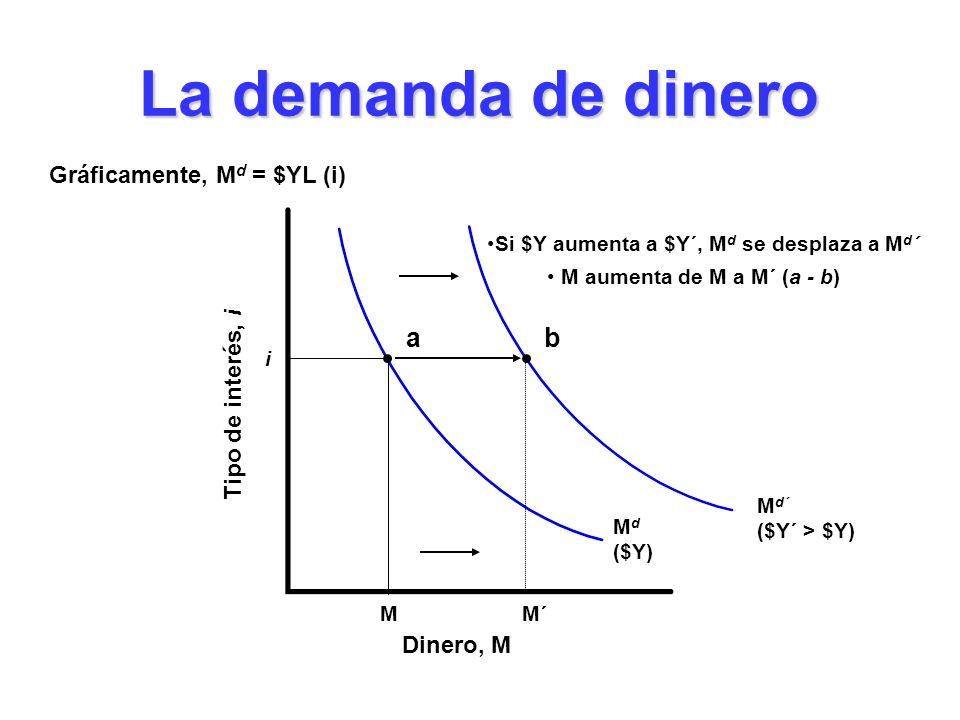 Gráficamente, Md = $YL (i) Si $Y aumenta a $Y´, Md se desplaza a Md´