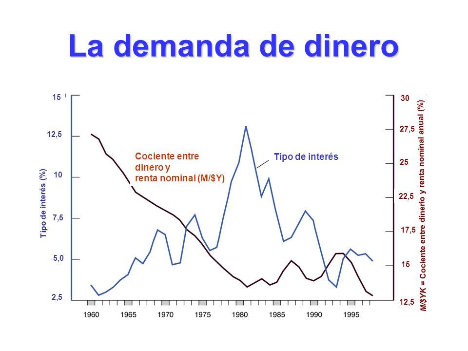 La demanda de dinero Cociente entre Tipo de interés dinero y