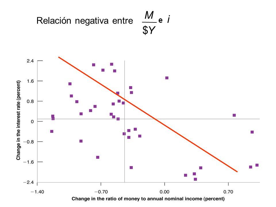 M Relación negativa entre i e $ Y