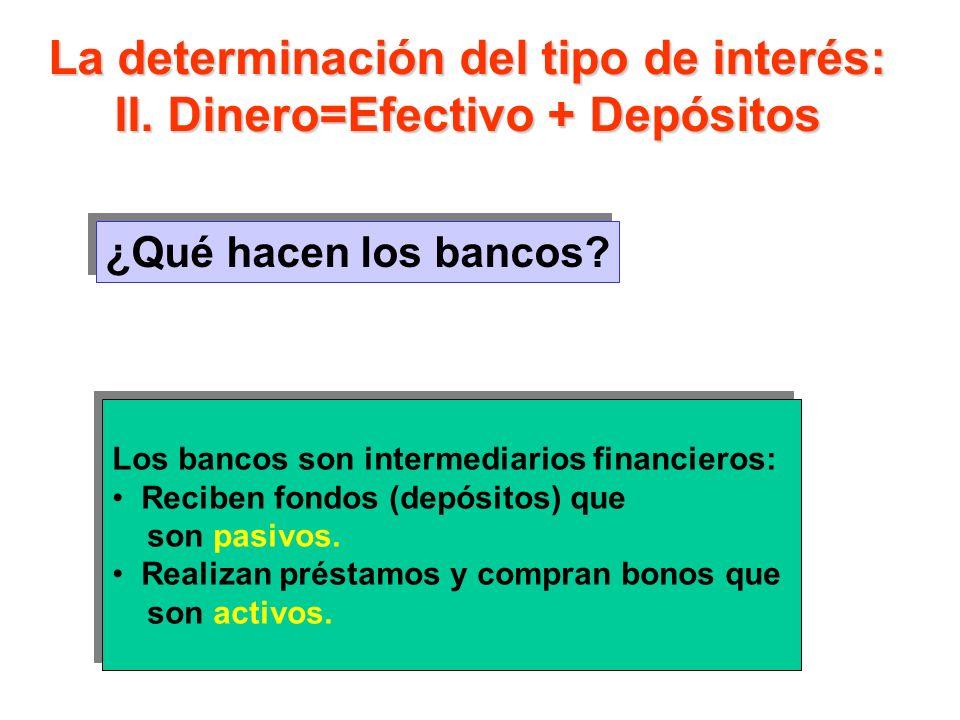 La determinación del tipo de interés: II. Dinero=Efectivo + Depósitos