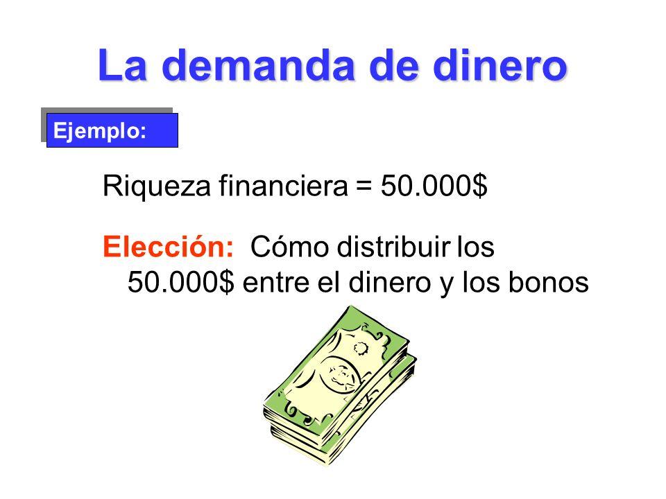 La demanda de dinero Riqueza financiera = 50.000$