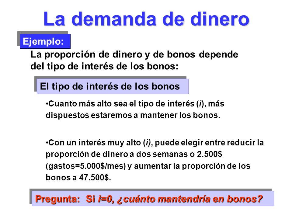 La demanda de dinero Ejemplo: