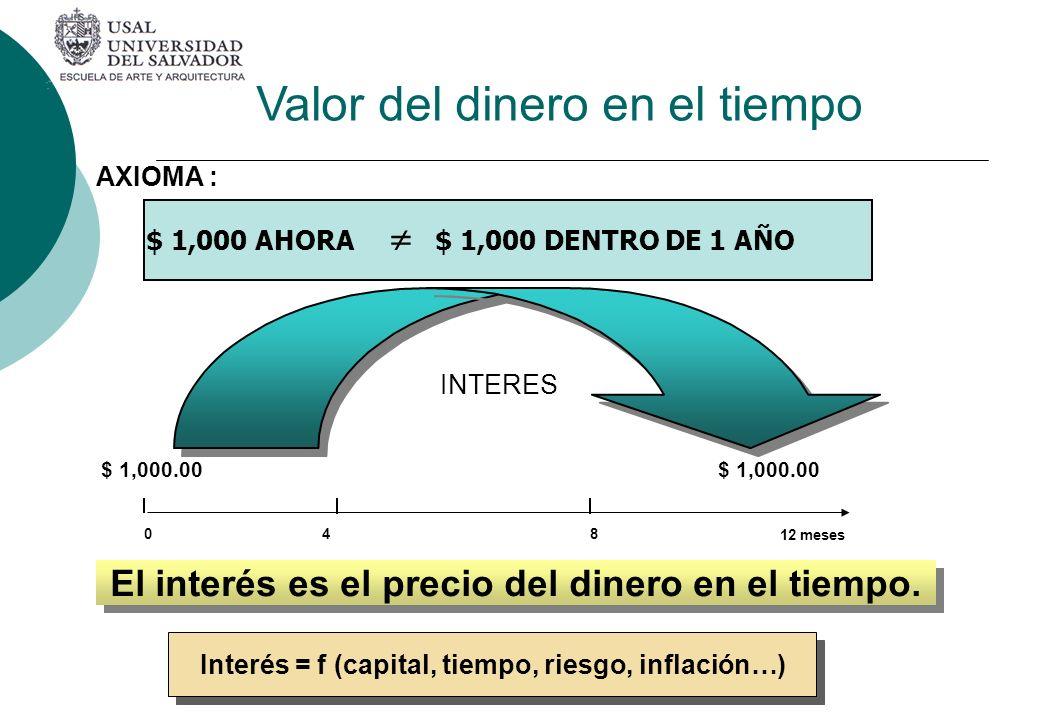 El interés es el precio del dinero en el tiempo.