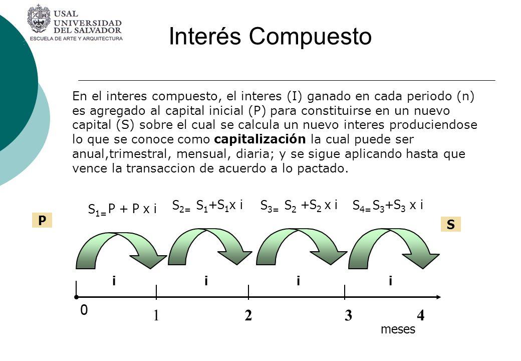 Interés Compuesto 1 2 4 3 meses S1= P + P x i S2= S1 +S1x i P i S S3=