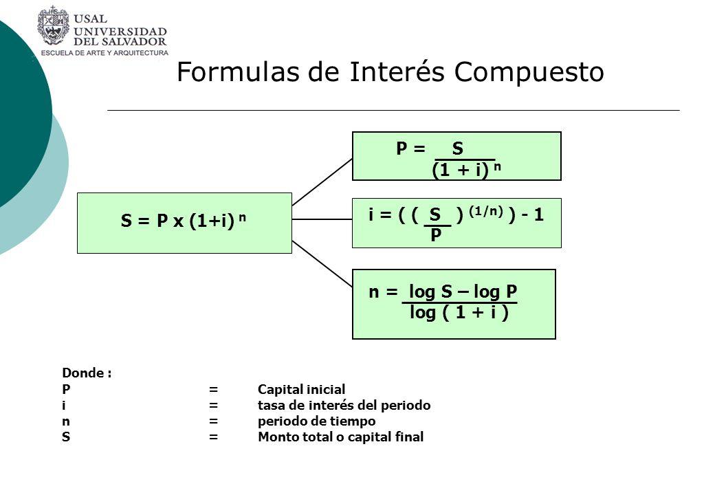 Formulas de Interés Compuesto