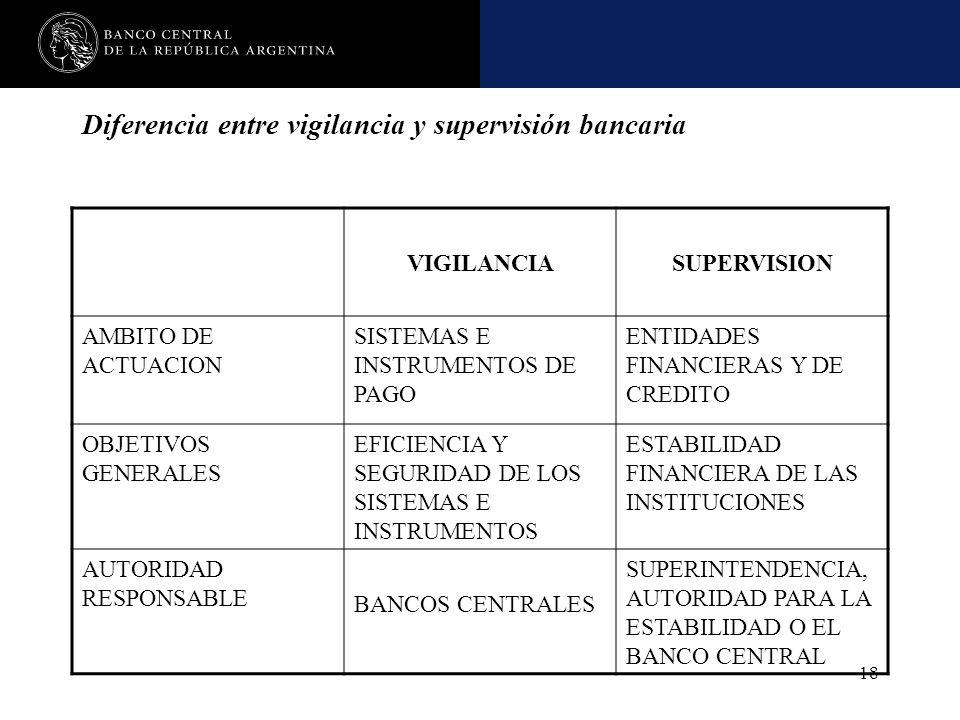 Diferencia entre vigilancia y supervisión bancaria