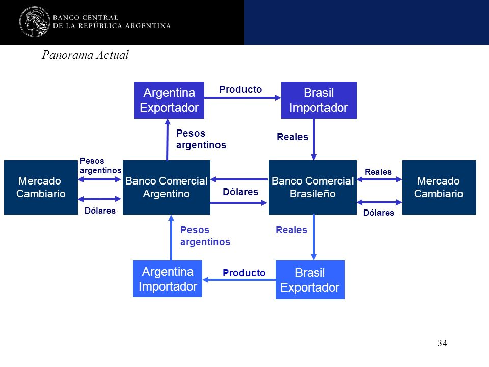 Panorama Actual Argentina Exportador Brasil Importador Argentina