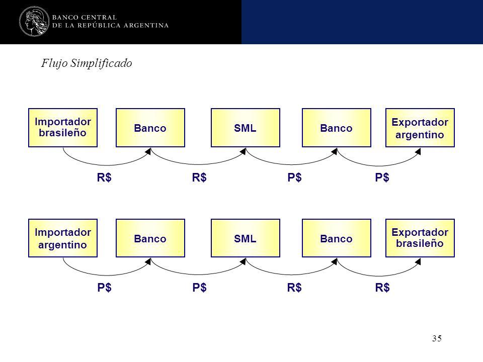Flujo Simplificado R$ R$ P$ P$ P$ P$ R$ R$ Importador brasileño Banco