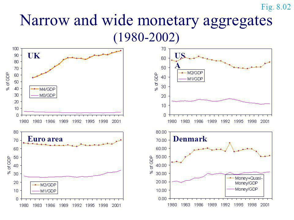 Narrow and wide monetary aggregates
