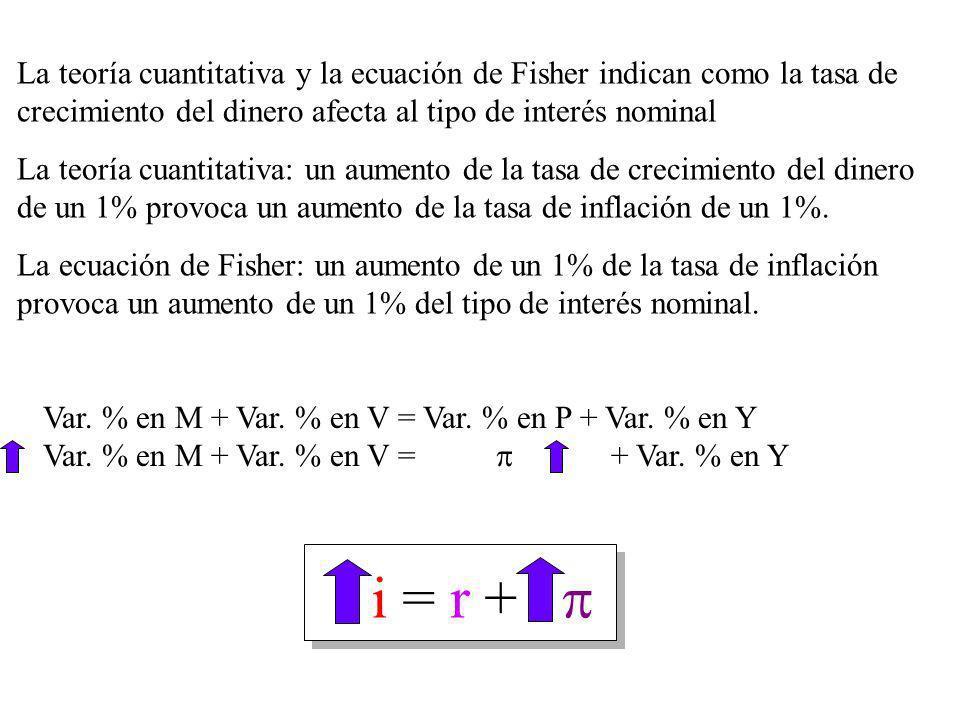 La teoría cuantitativa y la ecuación de Fisher indican como la tasa de crecimiento del dinero afecta al tipo de interés nominal