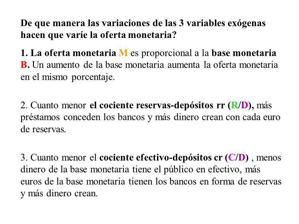 De que manera las variaciones de las 3 variables exógenas hacen que varíe la oferta monetaria