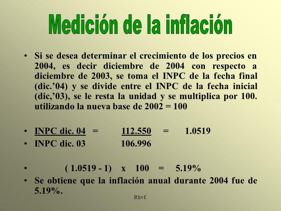 Medición de la inflación