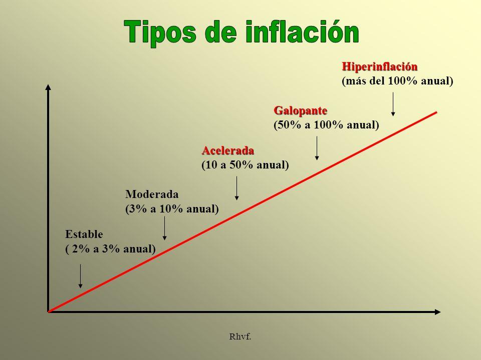 Tipos de inflación Hiperinflación (más del 100% anual) Galopante
