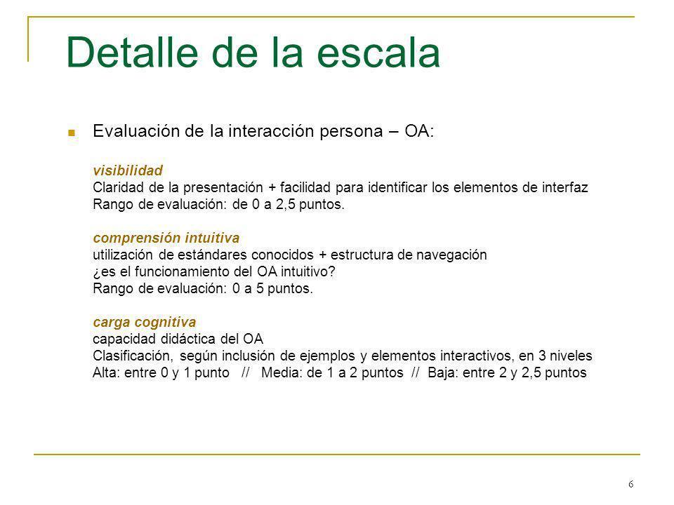 Detalle de la escala Evaluación de la interacción persona – OA: