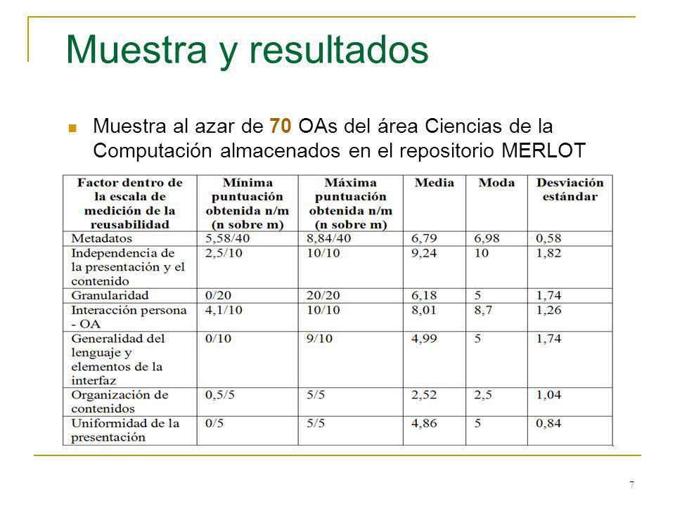 Muestra y resultadosMuestra al azar de 70 OAs del área Ciencias de la Computación almacenados en el repositorio MERLOT.