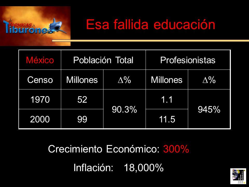 Crecimiento Económico: 300%