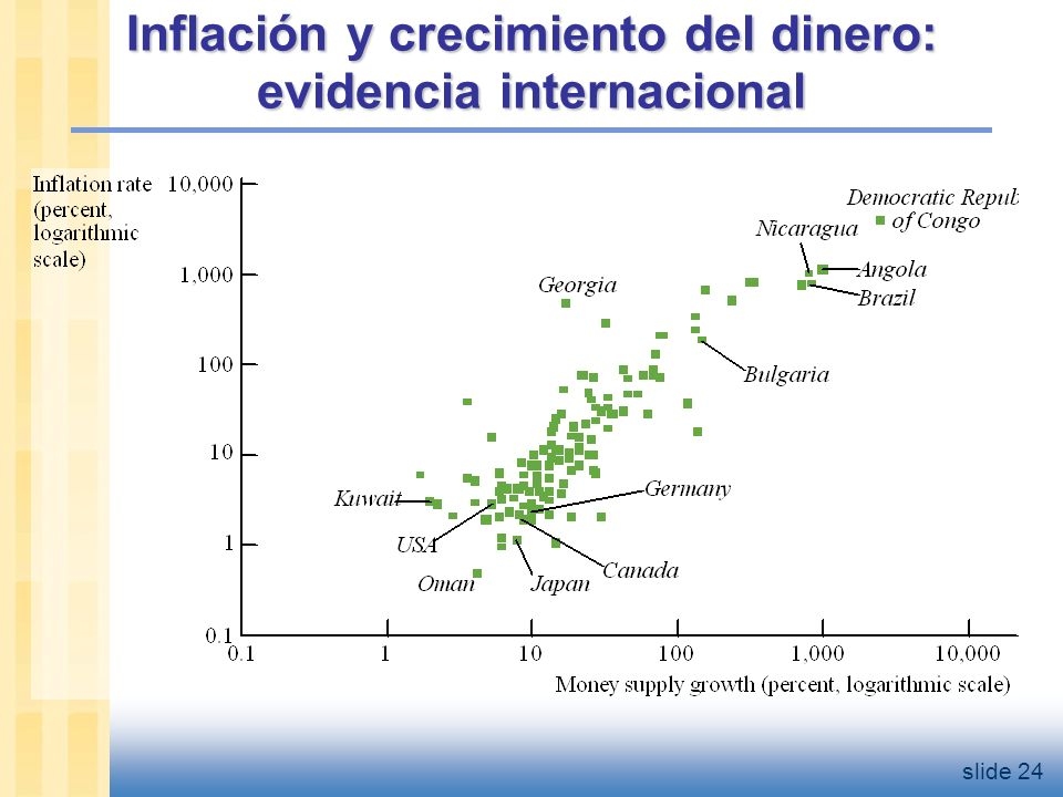 Inflación y crecimiento del dinero: EE.UU