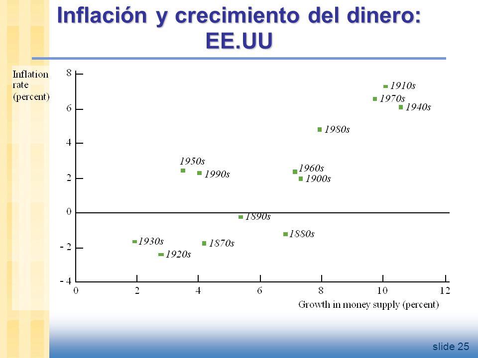 Inflación y crecimiento del dinero: Perú 1993-2004