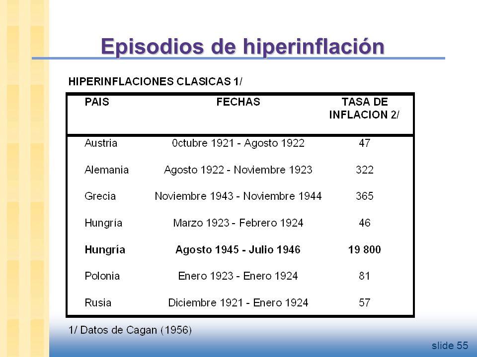 Episodios de hiperinflación