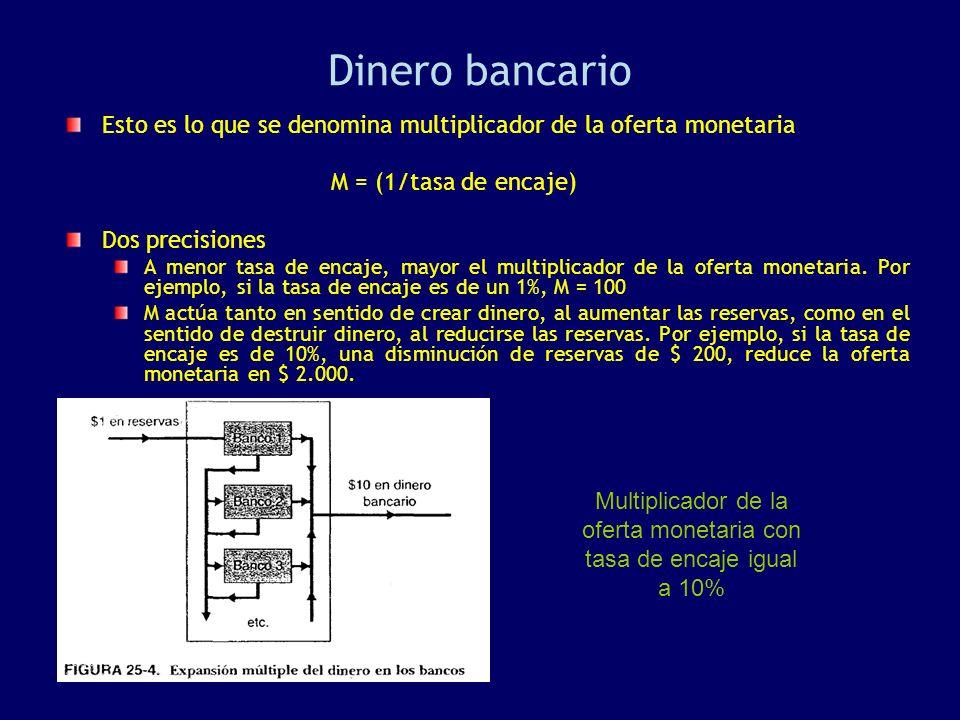 Multiplicador de la oferta monetaria con tasa de encaje igual a 10%