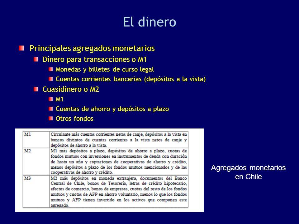 Agregados monetarios en Chile