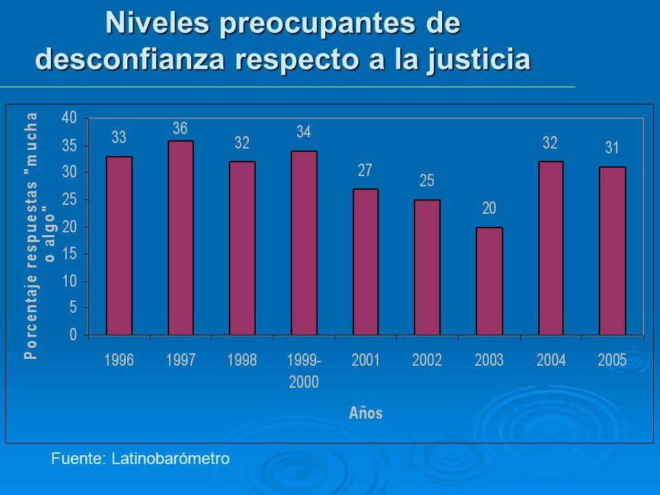 Niveles preocupantes de desconfianza respecto a la justicia