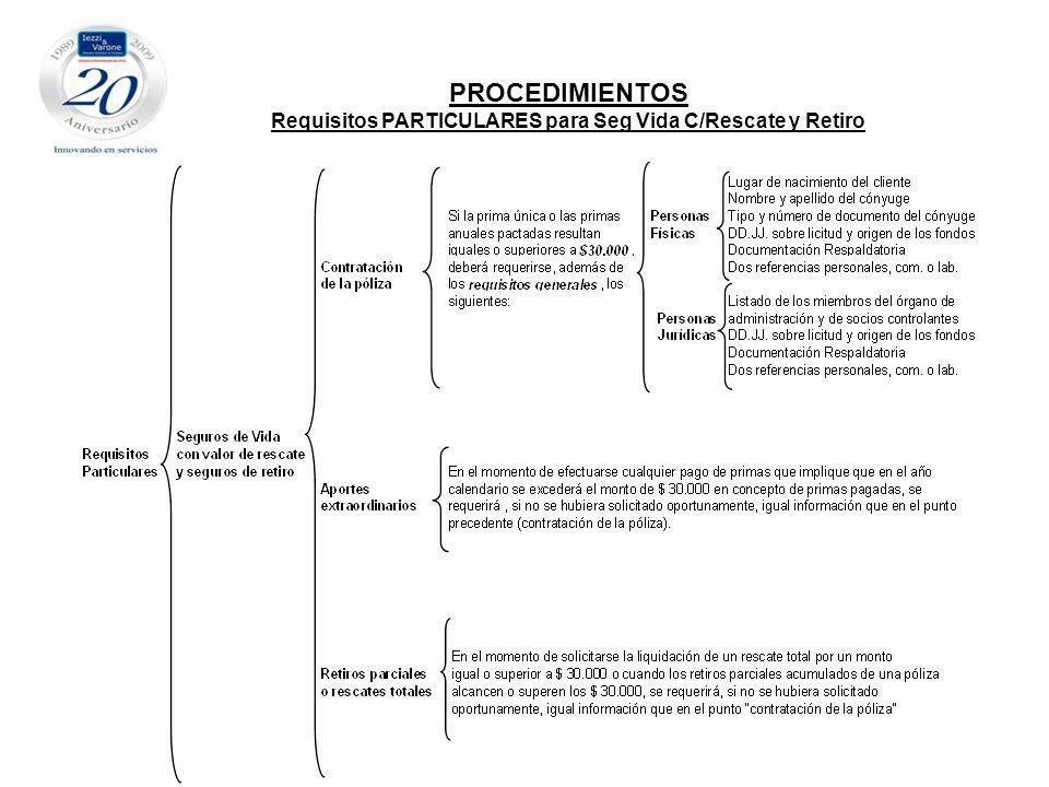Requisitos PARTICULARES para Seg Vida C/Rescate y Retiro