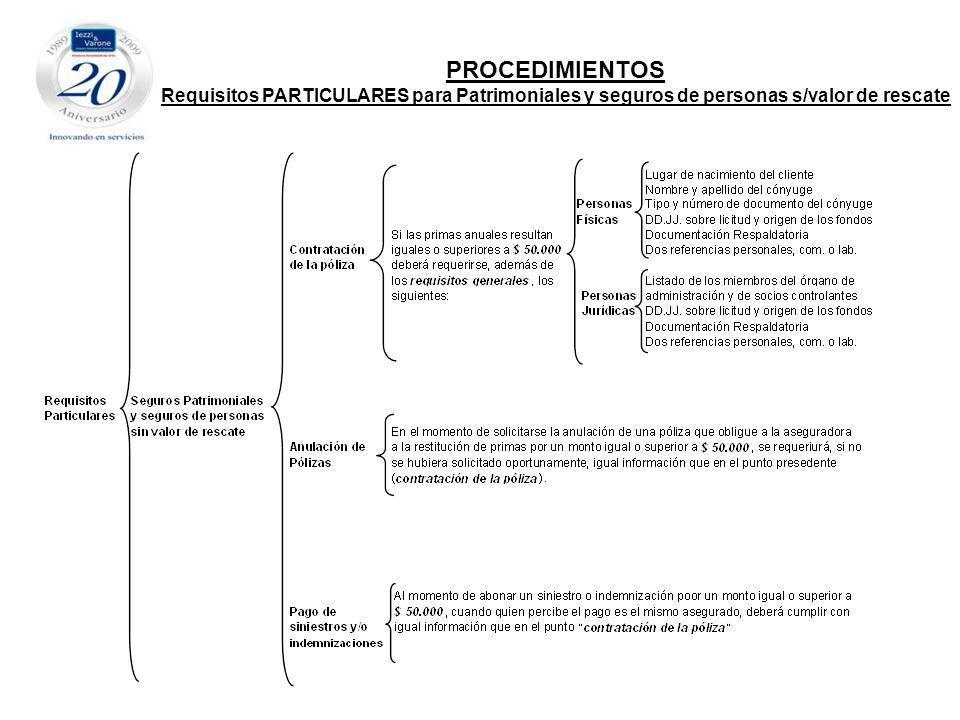 PROCEDIMIENTOS Requisitos PARTICULARES para Patrimoniales y seguros de personas s/valor de rescate