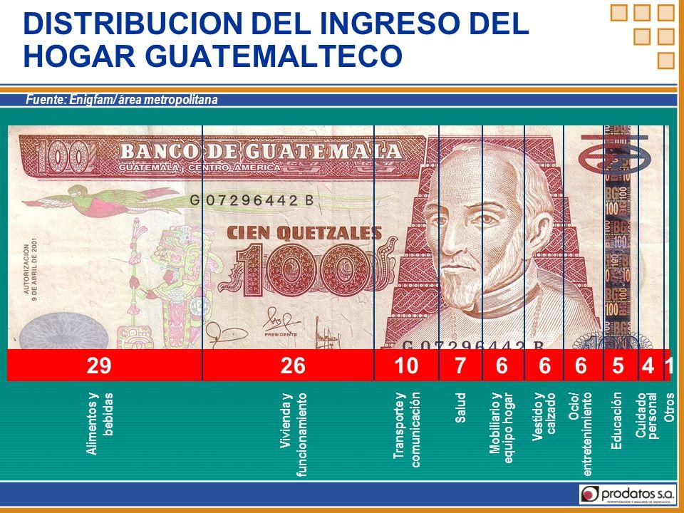 DISTRIBUCION DEL INGRESO DEL HOGAR GUATEMALTECO