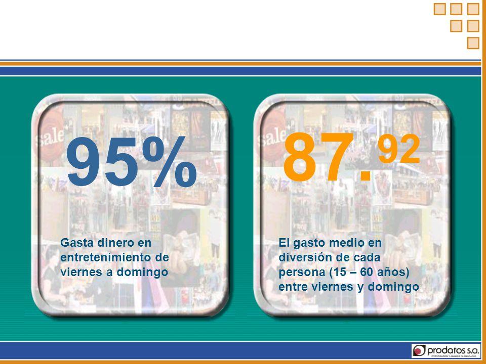 87. 95% 92 Gasta dinero en entretenimiento de viernes a domingo