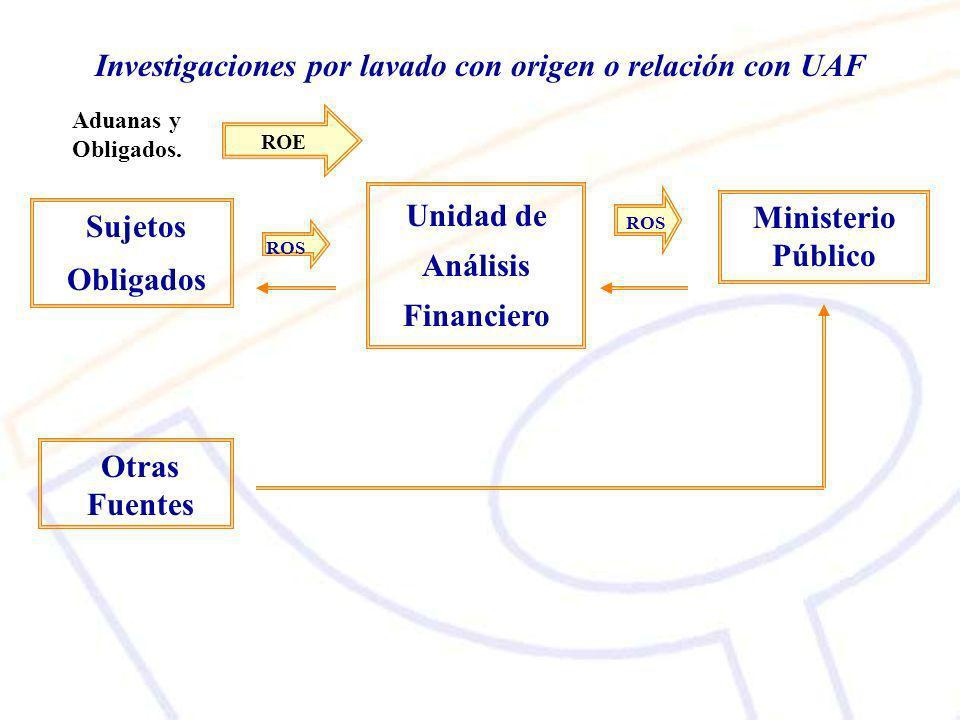 Investigaciones por lavado con origen o relación con UAF