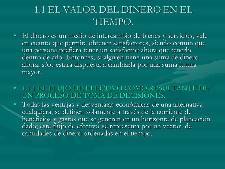 1.1 EL VALOR DEL DINERO EN EL TIEMPO.