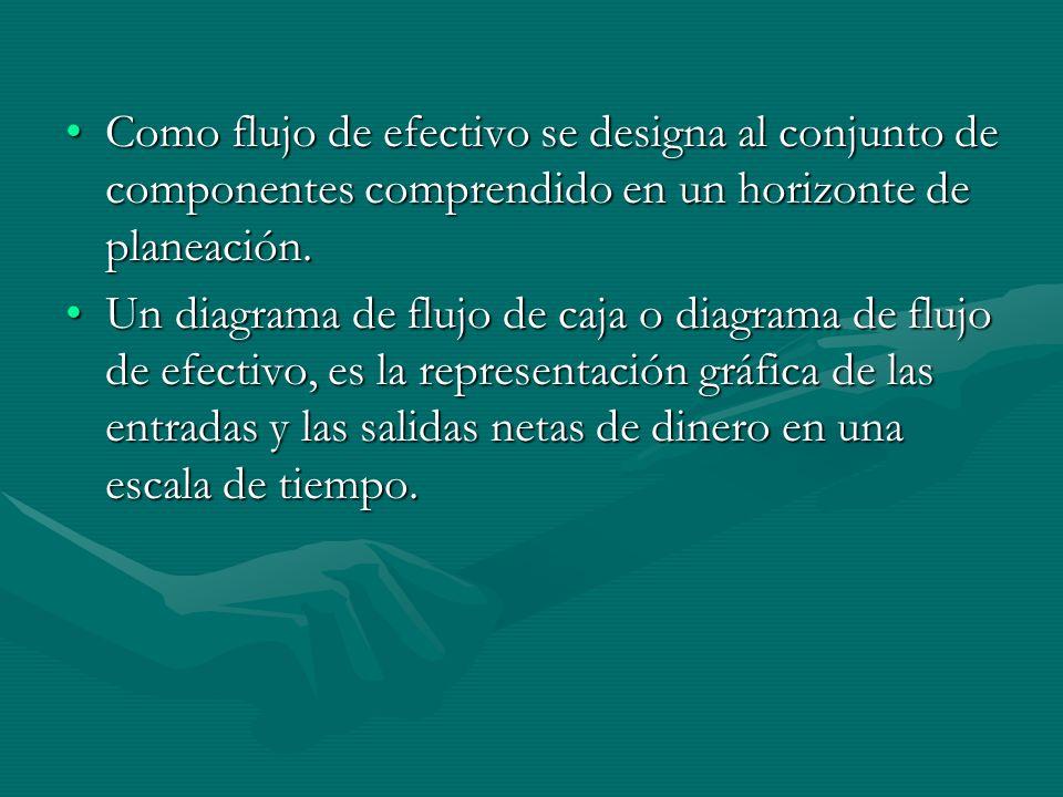 Como flujo de efectivo se designa al conjunto de componentes comprendido en un horizonte de planeación.