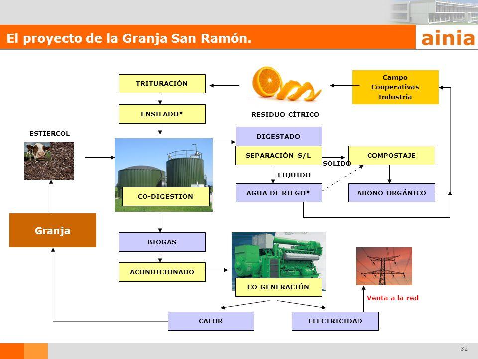 El proyecto de la Granja San Ramón.