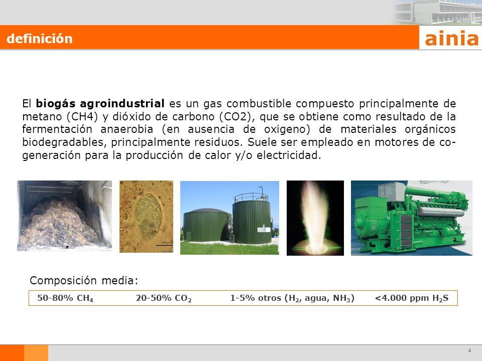 50-80% CH4 20-50% CO2 1-5% otros (H2, agua, NH3) <4.000 ppm H2S