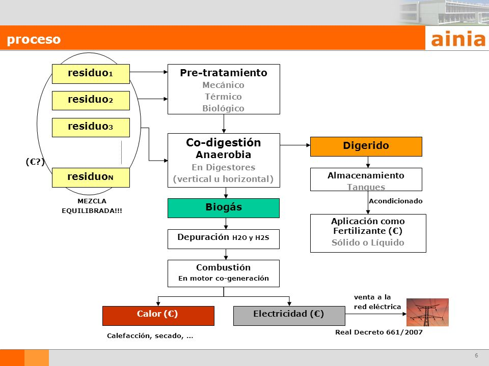 proceso Co-digestión Anaerobia residuo1 residuo2 residuo3 residuoN
