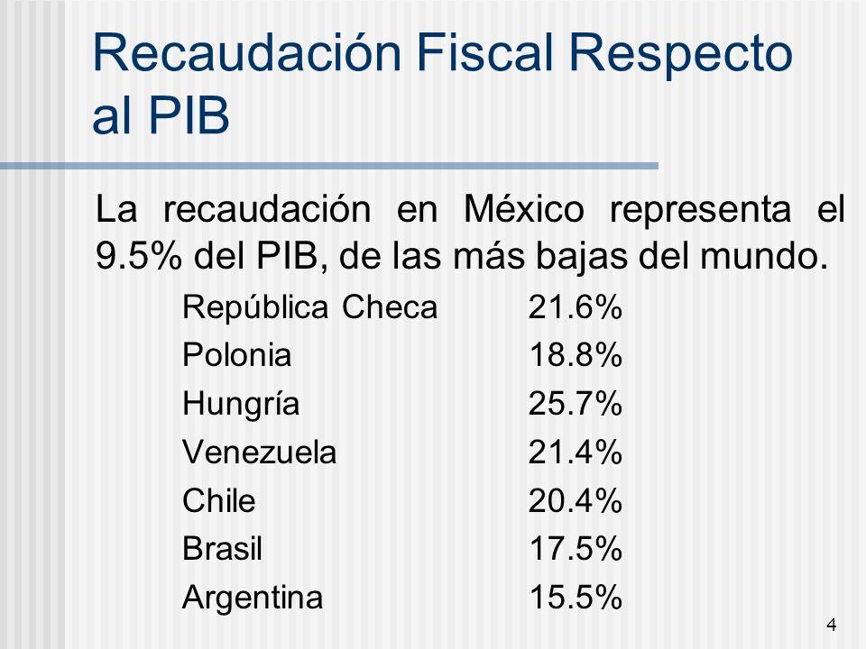 Recaudación Fiscal Respecto al PIB