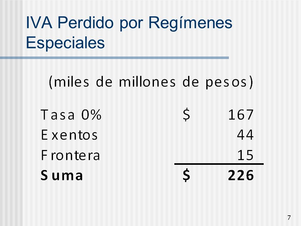 IVA Perdido por Regímenes Especiales
