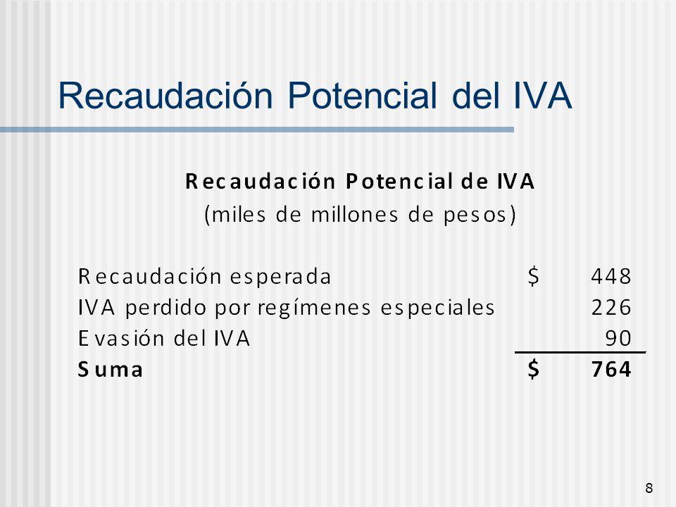 Recaudación Potencial del IVA