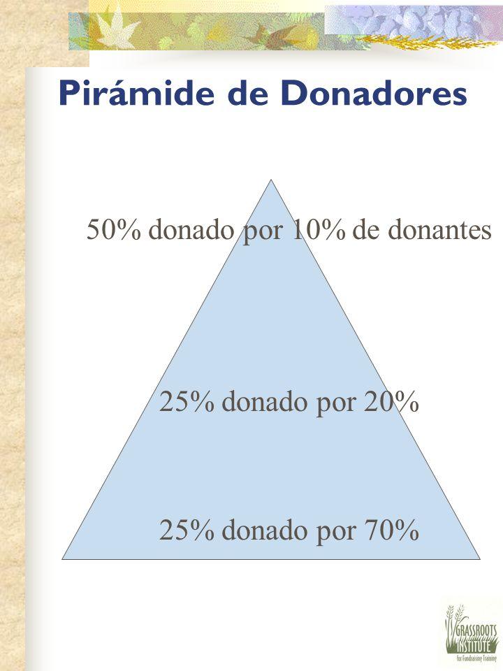 50% donado por 10% de donantes