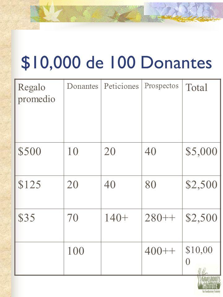 $10,000 de 100 Donantes Regalo promedio. Donantes. Peticiones. Prospectos. Total. $500. 10. 20.