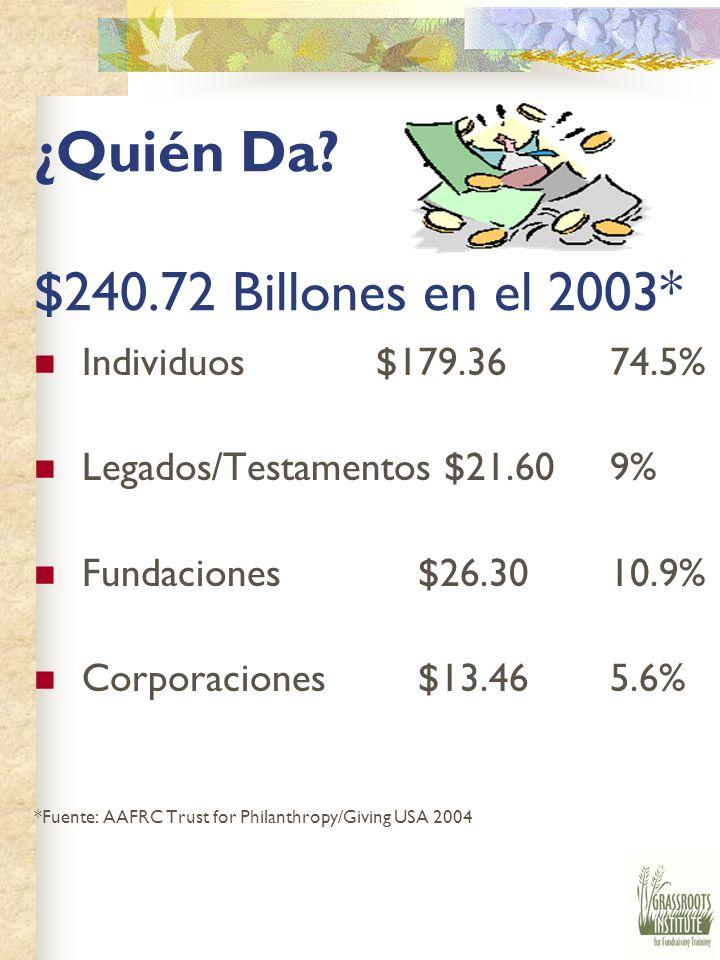 ¿Quién Da $240.72 Billones en el 2003*