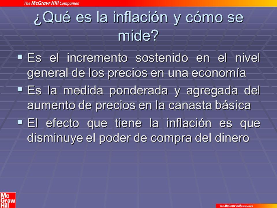 ¿Qué es la inflación y cómo se mide