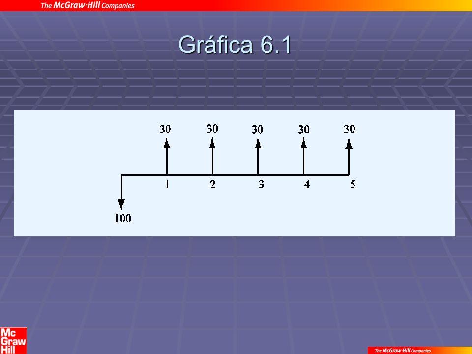 Gráfica 6.1