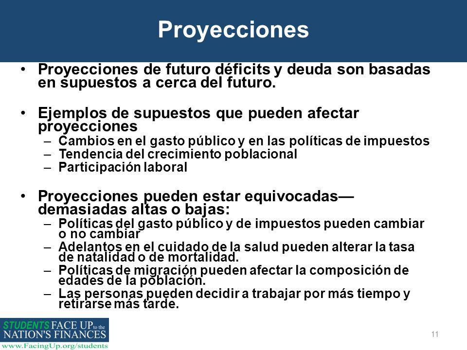 Proyecciones Proyecciones de futuro déficits y deuda son basadas en supuestos a cerca del futuro.