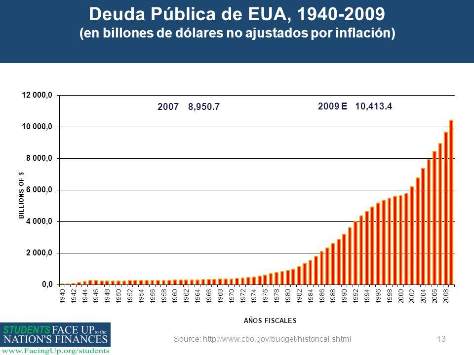 Source: http://www.cbo.gov/budget/historical.shtml