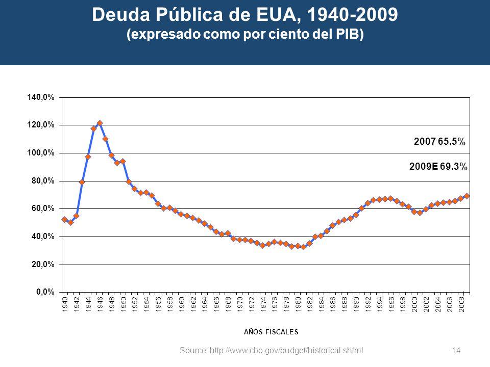 Deuda Pública de EUA, 1940-2009 (expresado como por ciento del PIB)