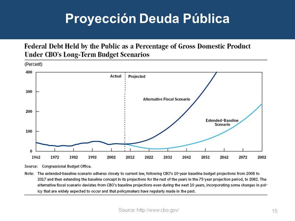 Proyección Deuda Pública