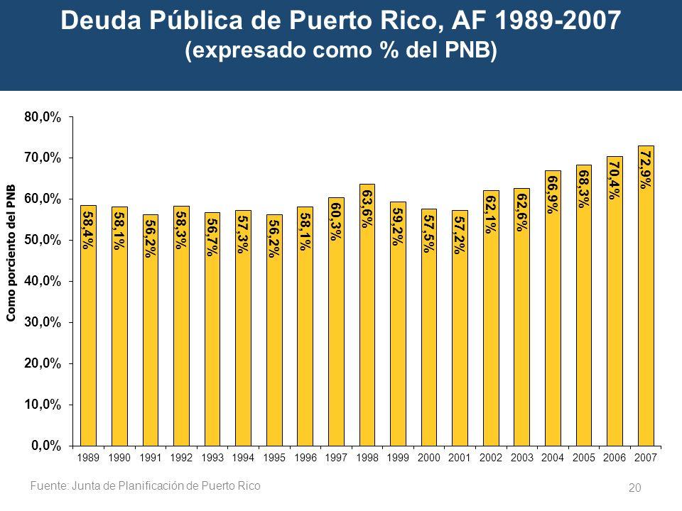 Deuda Pública de Puerto Rico, AF 1989-2007 (expresado como % del PNB)
