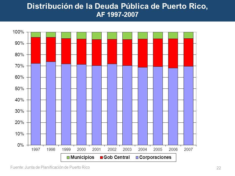 Distribución de la Deuda Pública de Puerto Rico,